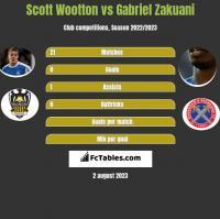 Scott Wootton vs Gabriel Zakuani h2h player stats