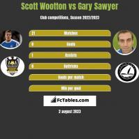 Scott Wootton vs Gary Sawyer h2h player stats