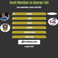 Scott Wootton vs George Taft h2h player stats