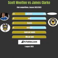 Scott Wootton vs James Clarke h2h player stats