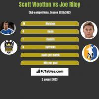 Scott Wootton vs Joe Riley h2h player stats