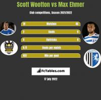 Scott Wootton vs Max Ehmer h2h player stats