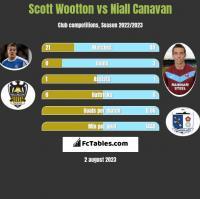 Scott Wootton vs Niall Canavan h2h player stats