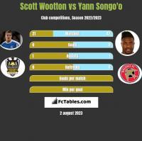 Scott Wootton vs Yann Songo'o h2h player stats