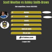 Scott Wootton vs Ashley Smith-Brown h2h player stats