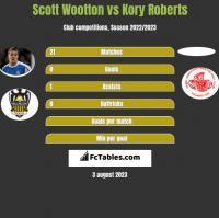 Scott Wootton vs Kory Roberts h2h player stats
