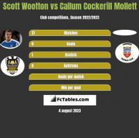 Scott Wootton vs Callum Cockerill Mollett h2h player stats