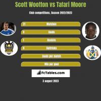 Scott Wootton vs Tafari Moore h2h player stats