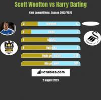Scott Wootton vs Harry Darling h2h player stats