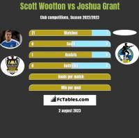 Scott Wootton vs Joshua Grant h2h player stats