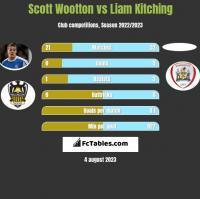 Scott Wootton vs Liam Kitching h2h player stats
