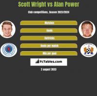 Scott Wright vs Alan Power h2h player stats