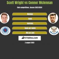 Scott Wright vs Connor Mclennan h2h player stats