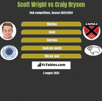 Scott Wright vs Craig Bryson h2h player stats