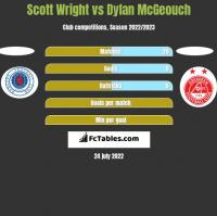 Scott Wright vs Dylan McGeouch h2h player stats