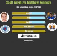 Scott Wright vs Matthew Kennedy h2h player stats