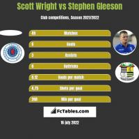 Scott Wright vs Stephen Gleeson h2h player stats