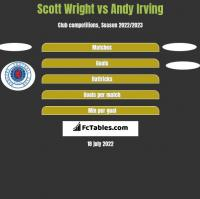 Scott Wright vs Andy Irving h2h player stats