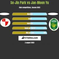 Se-Jin Park vs Jae-Moon Yu h2h player stats