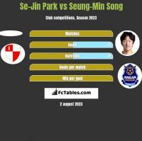 Se-Jin Park vs Seung-Min Song h2h player stats