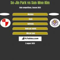 Se-Jin Park vs Sun-Woo Kim h2h player stats