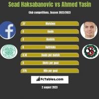 Sead Haksabanovic vs Ahmed Yasin h2h player stats