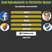 Sead Haksabanovic vs Christoffer Nyman h2h player stats