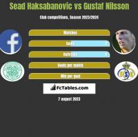 Sead Haksabanovic vs Gustaf Nilsson h2h player stats