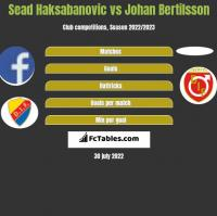 Sead Haksabanovic vs Johan Bertilsson h2h player stats