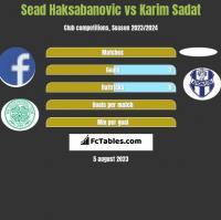 Sead Haksabanovic vs Karim Sadat h2h player stats
