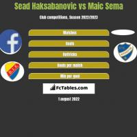 Sead Haksabanovic vs Maic Sema h2h player stats