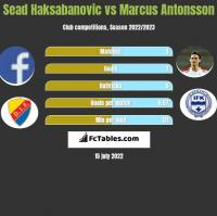 Sead Haksabanovic vs Marcus Antonsson h2h player stats