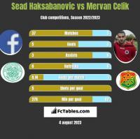 Sead Haksabanovic vs Mervan Celik h2h player stats