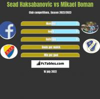 Sead Haksabanovic vs Mikael Boman h2h player stats