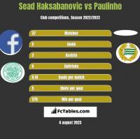 Sead Haksabanovic vs Paulinho h2h player stats