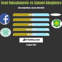 Sead Haksabanovic vs Samuel Adegbenro h2h player stats