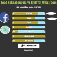 Sead Haksabanovic vs Emil Tot Wikstroem h2h player stats