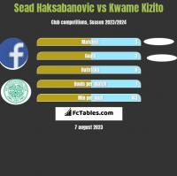 Sead Haksabanovic vs Kwame Kizito h2h player stats