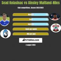 Sead Kolasinać vs Ainsley Maitland-Niles h2h player stats