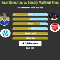 Sead Kolasinac vs Ainsley Maitland-Niles h2h player stats