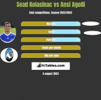 Sead Kolasinac vs Ansi Agolli h2h player stats
