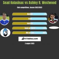 Sead Kolasinac vs Ashley R. Westwood h2h player stats