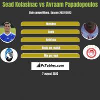 Sead Kolasinać vs Avraam Papadopoulos h2h player stats