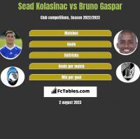 Sead Kolasinać vs Bruno Gaspar h2h player stats