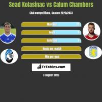 Sead Kolasinać vs Calum Chambers h2h player stats