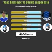 Sead Kolasinac vs Davide Zappacosta h2h player stats