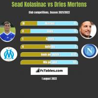 Sead Kolasinac vs Dries Mertens h2h player stats