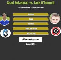 Sead Kolasinac vs Jack O'Connell h2h player stats