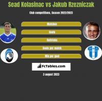 Sead Kolasinac vs Jakub Rzezniczak h2h player stats