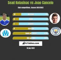 Sead Kolasinać vs Joao Cancelo h2h player stats
